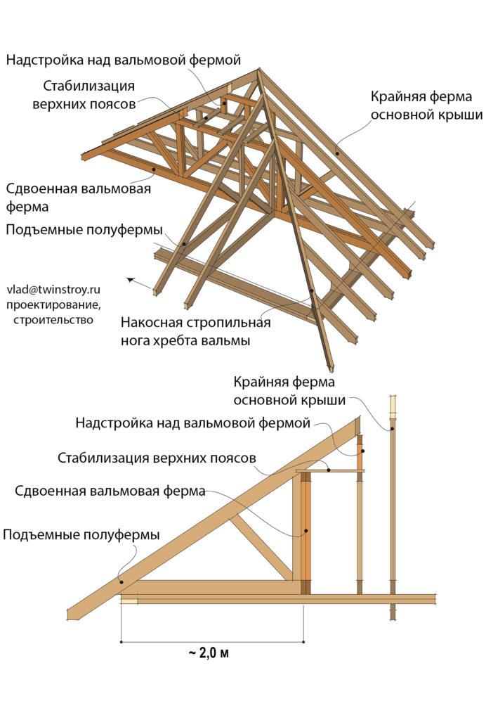 Рис. 10.41 Конструкция вальмовой крыши из ферм