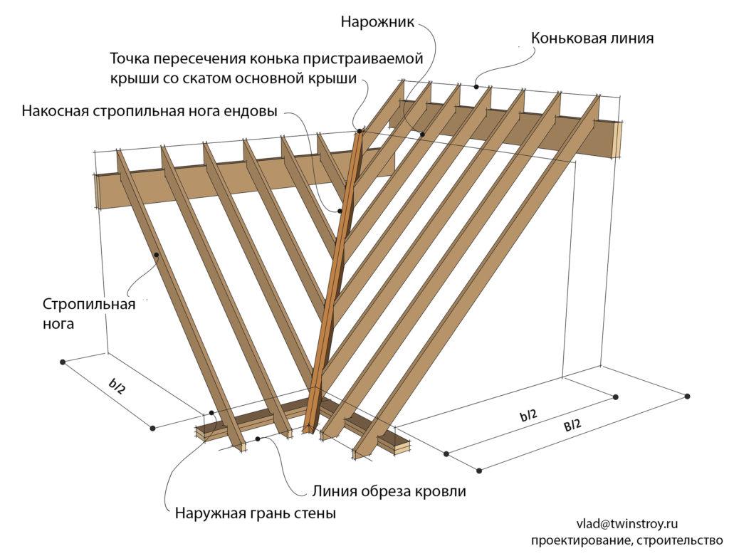 Рис. 10.42 Стропильная конструкция ендовых крыш. Если все скаты ендовой крыши расположены с одинаковым уклоном, то горизонтальная проекция расстояния от наружной грани стены до точки пересечения конька пристраиваемой крыши со скатом основной крыши будет равна b/2