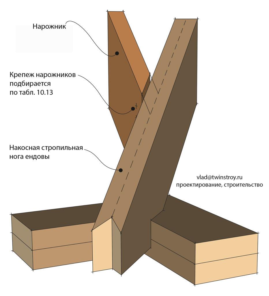 Рис. 10.43 Монтаж нарожников ендовой крыши с небольшим подъёмом с помощьюупорного зуба типа kinnsmig (kinnsmyg)