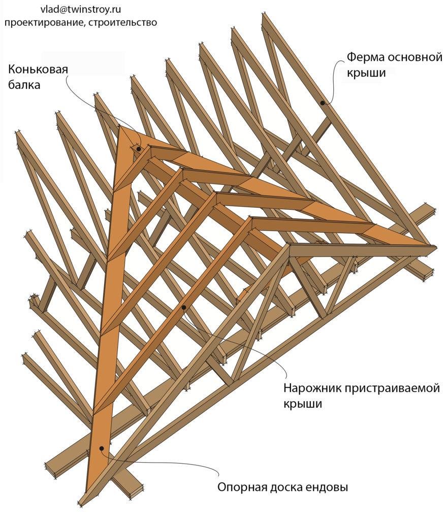 Рис. 10.44 Конструкция ендовы с опорными досками и нарожниками