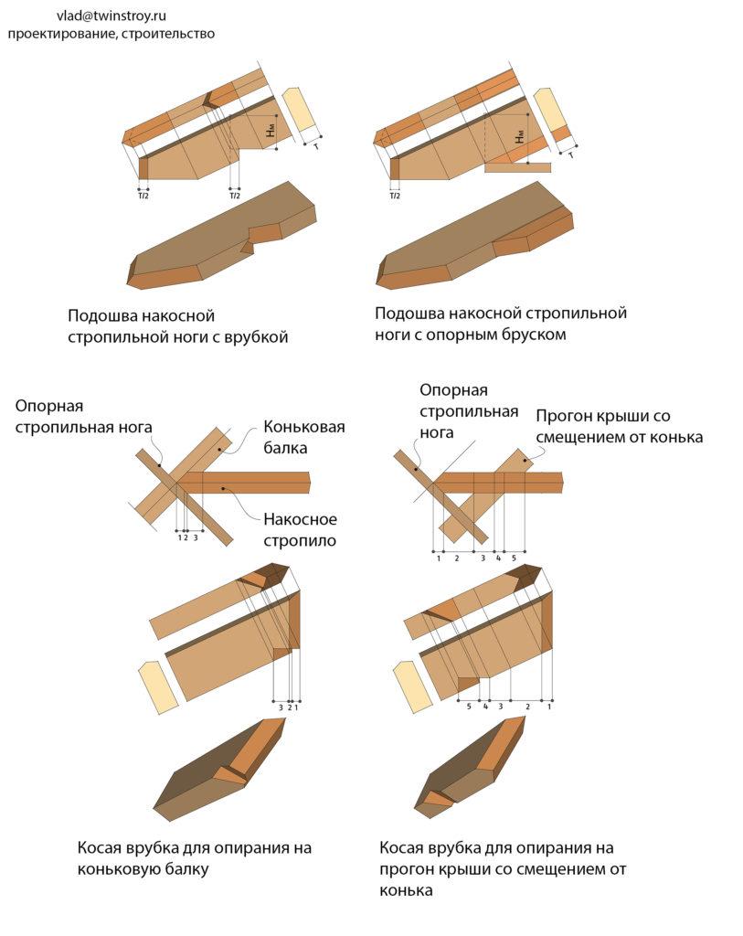 Рис. 10.54 Пример исполнения врубок и торцовки в накосных стропильных ногах