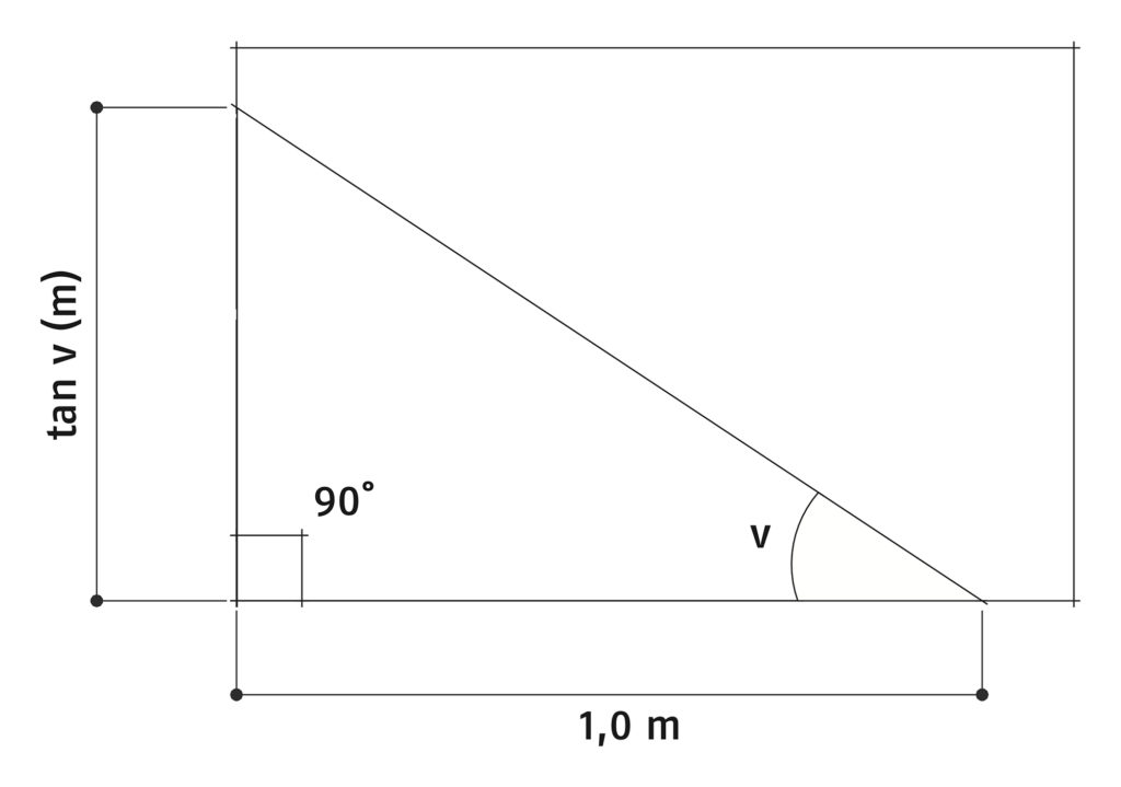 Рис. 10.56 Вычерчивание углов с помощью значения тангенса угла уклона крыши